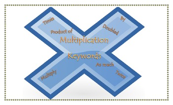 Multiplication Keywords Poster