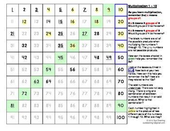 Multiplication Made Easier