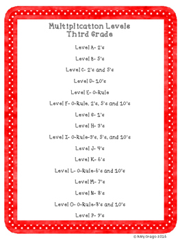 Multiplication Maniacs-Multiplication Drills for Third Grade