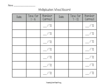 Multiplication Facts Worksheets Mastery Wheels