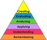 Multiplication Menu: Bloom's Taxonomy