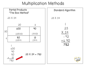Multiplication Methods Chart/Poster