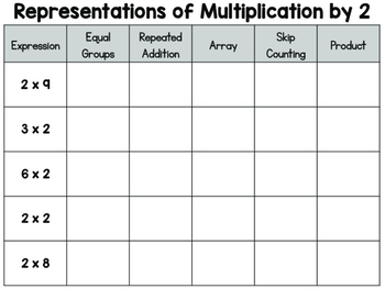 Multiplication Models and Representations Matching Activity OA.1 and OA.7