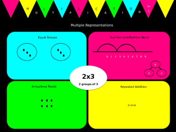 Multiplication Multiple Representations_2's Facts (Neon!)