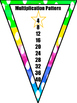 Multiplication Multiples Rainbow Bunting