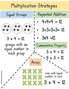 Multiplication - Number Bonds and Arrays - Math Strategies for Multiplication