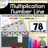 Multiplication Number Line {for Upper Elementary} *Editable*