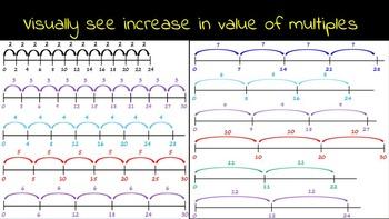 Multiplication Numberlines