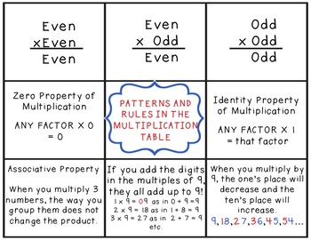Multiplication Patterns and Properties 3.OA.5 3.OA.9