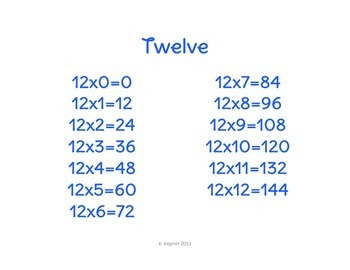 Multiplication Posters (0-12)