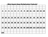 Multiplication Products chart