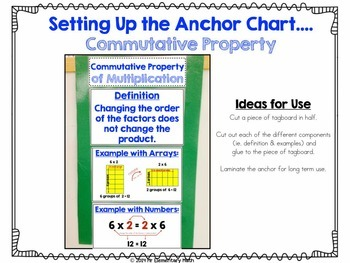 Multiplication Properties Charts: Commutative, Associative and Distributive