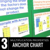 Multiplication Properties Charts: Commutative, Associative and Distributive