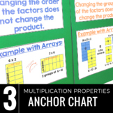 Multiplication Properties Charts: Commutative, Associative
