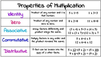 Multiplication Properties Poster