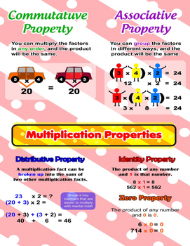 Multiplication Properties = Poster/Anchor Chart with Cards for Students