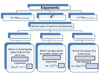 Multiplication Properties of Exponents Flow Chart