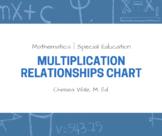 Multiplication Relationships Chart