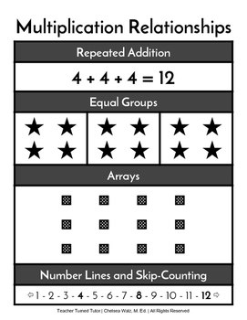 Multiplication Relationships Chart and Notetaking Guide