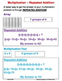 Multiplication Repeated Addition Poster