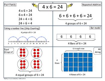 Multiplication Representation Mats
