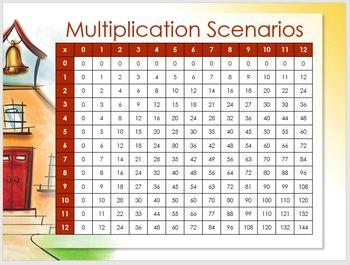 Multiplication Scenarios