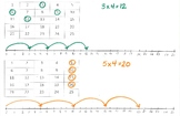 Multiplication Skip Counting Chart + Number Line