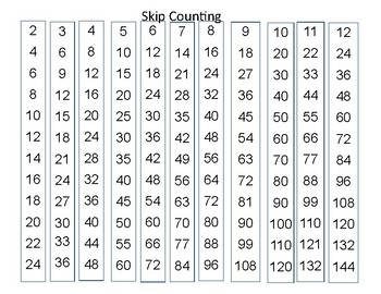 Multiplication Skip Counting Resource for Students
