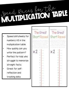 Multiplication Speed Drill Races Using Patterns in Multiples Common Core