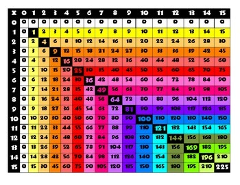 Multiplication Square 0 to 15