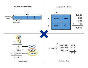 Multiplication Strategies - 4 Way