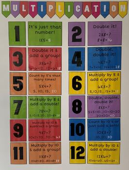 Multiplication Strategies Achor Chart/Poster