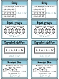Multiplication Strategies Anchor Chart / Posters