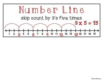 Multiplication Strategies Anchor Chart {Freebie}