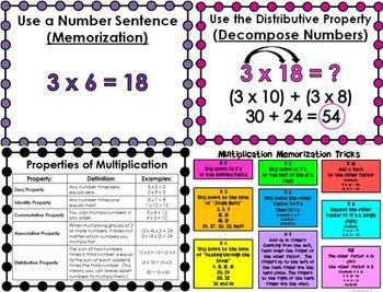 Multiplication Strategies (Common Core)