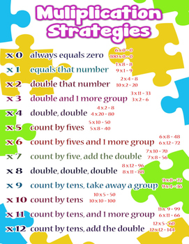 Multiplication Strategies = Poster/Anchor Chart with Cards for Students