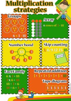 Multiplication Strategies Poster - Display