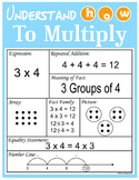 Multiplication Strategies Poster / Graphic Organizer