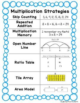 Multiplication Strategies Student Quick Guide FREEBIE!