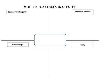 Multiplication Strategies Template
