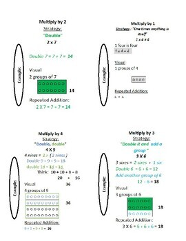 Multiplication Strategy Flashcards 1 to 12