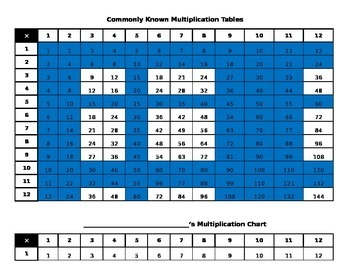 Multiplication Student Fact Tracker Chart