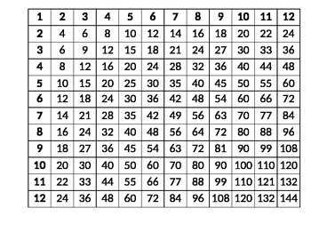 Invaluable image within printable multiplication table 1 12