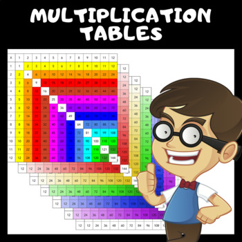 Multiple Multiplication Tables - Printable