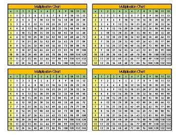 Multiplication Table & Hundred Twenty Charts