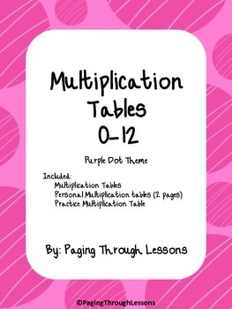 Multiplication Table Posters in Pink Dot