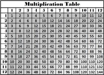 Multiplication table times tables multiplication facts chart