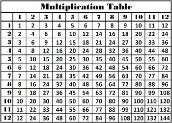 Multiplication Table | Multiplication Table Times Tables Multiplication Facts Chart