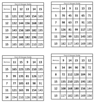 26 Multiplication Table Warm Ups Factors 1-15