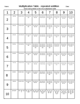 Multiplication Table Worksheets - Multiple Methods